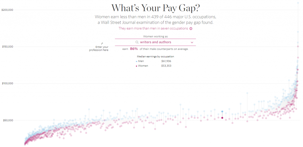 women earn less money than men essay Despite some successes in the workplace, women continue to earn less money than men, in part because they tend to work in different kinds of occupations and industries, a phenomenon known as.